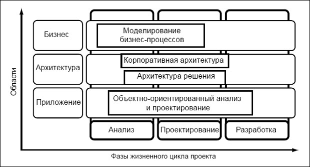 Позиционирование BPM, EA и OOAD (Zimmerman et al., Service-Oriented Analysis and Design)