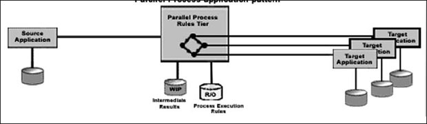 Parallel Process application pattern::Runtime pattern