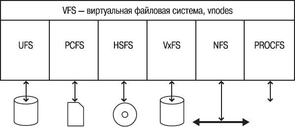 Описание файловой системы FAT32 в Windows XP