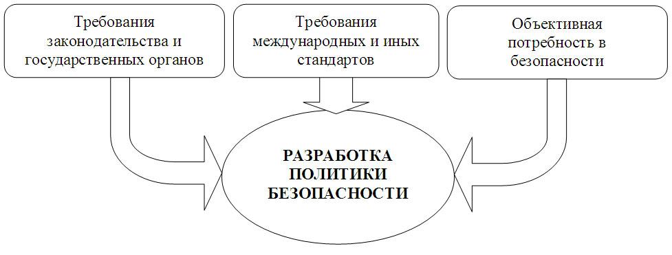 Положение о Службе Информационной Безопасности