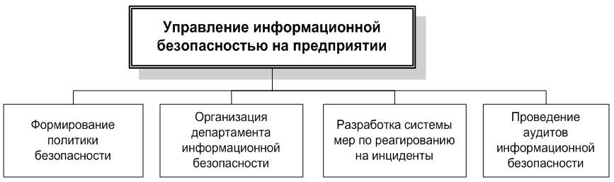 Структура организационной