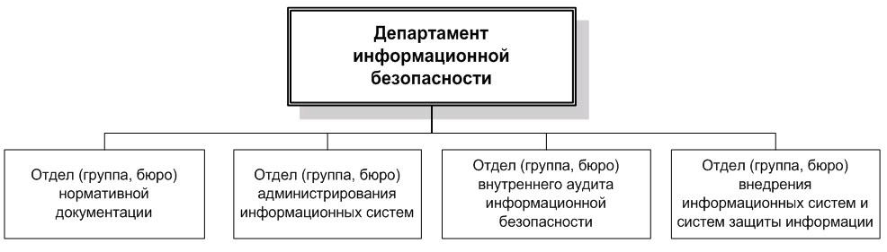 Пример организационной схемы