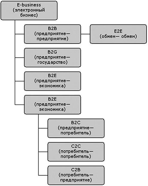 Бизнес модель b2c схема
