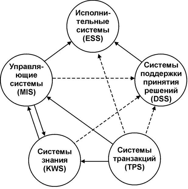 Реферат интеграция информационных систем предприятия 7544