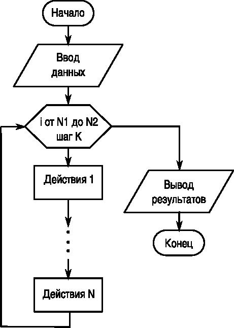 Блок схем массив