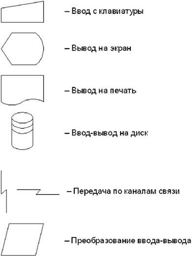 Блок схема указатели с