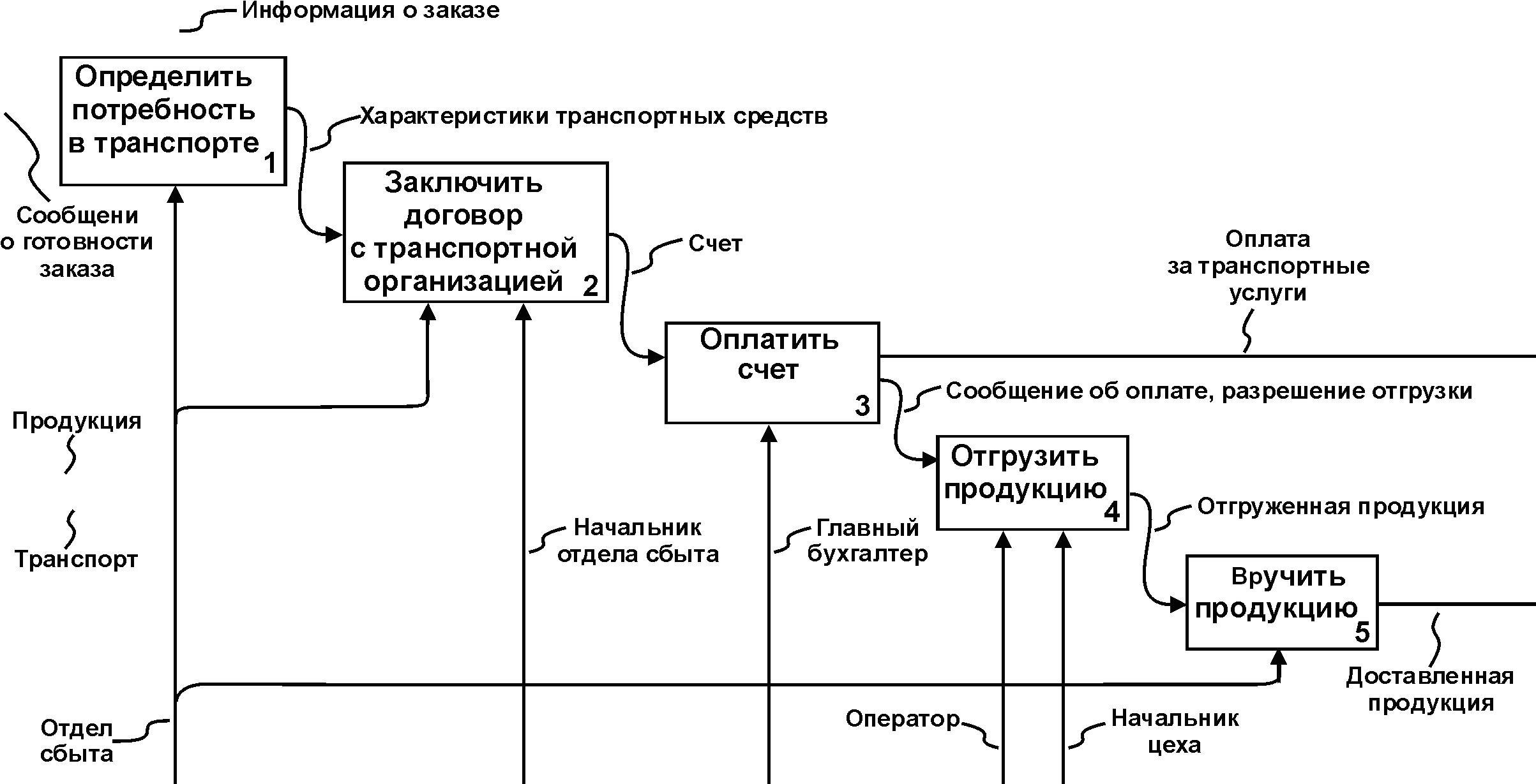 Разработка модели архитектуры информационной системы лабораторная работа работа в батайск
