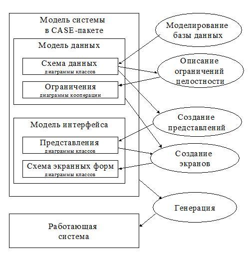 Разработка модели архитектуры информационной системы лабораторная работа работа в интернете для девушек 17 лет
