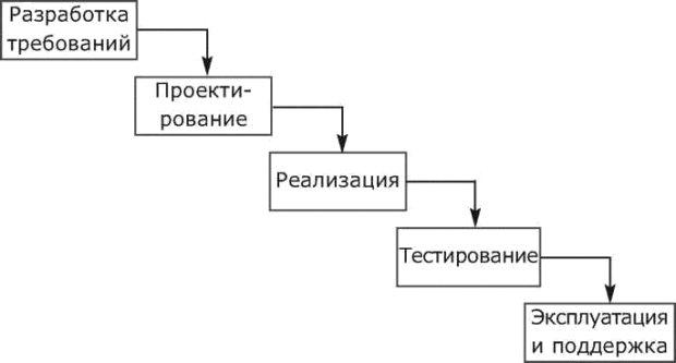 водопадная модель