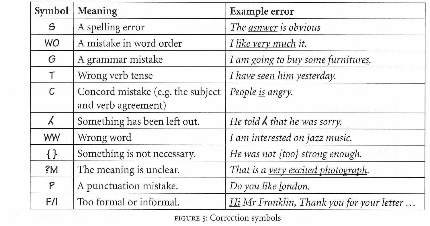 correction essay symbols Dr abrahams' writing symbols: print these out for later use sometimes the word you choose does not fit the tone of the rest of your essay correction.