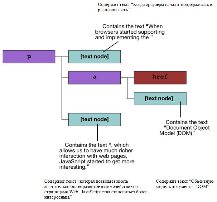 знакомство с javascript модель dom