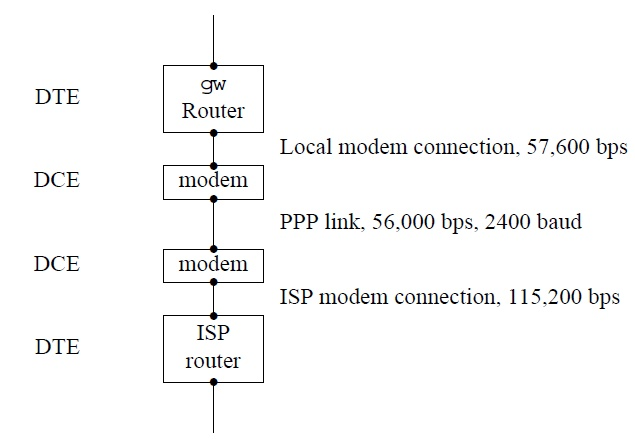 Network modem connection