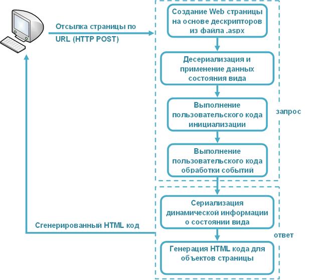 Web приложения