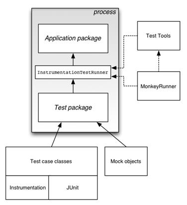 тестирование Android приложений - фото 11