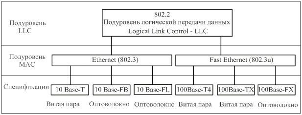 Работа канального уровня модели osi работа в вебчате бугульма