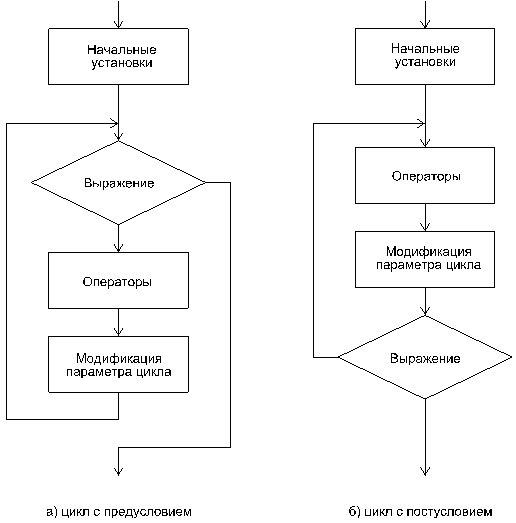 Два вида циклов