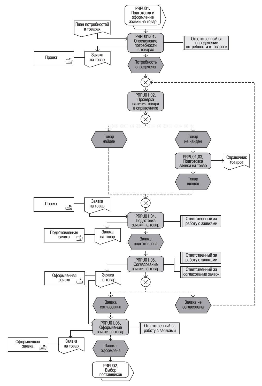 Бизнес процесс закупки схема фото 12