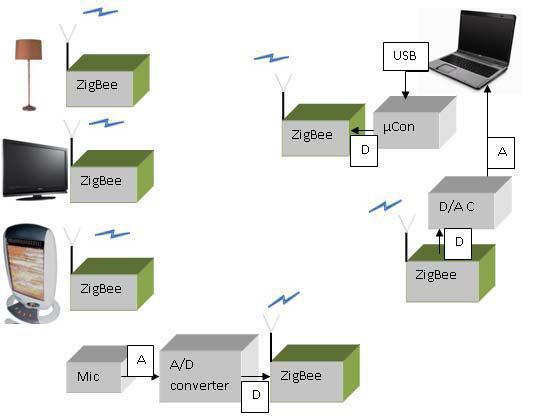 Функциональная блок-схема WHAS