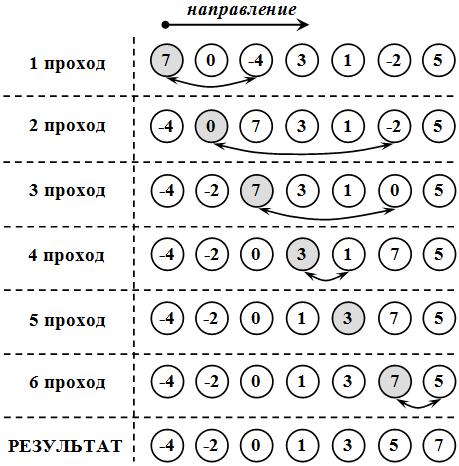 Демонстрация сортировки по неубыванию методом простого выбора