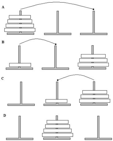 Решение задачи ханойской башни в c самонастройки на решение задач