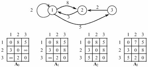 Решение задачи по определению кратчайшего пути решение задачи за пятый класс