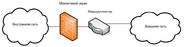 firewall-penetration-romex