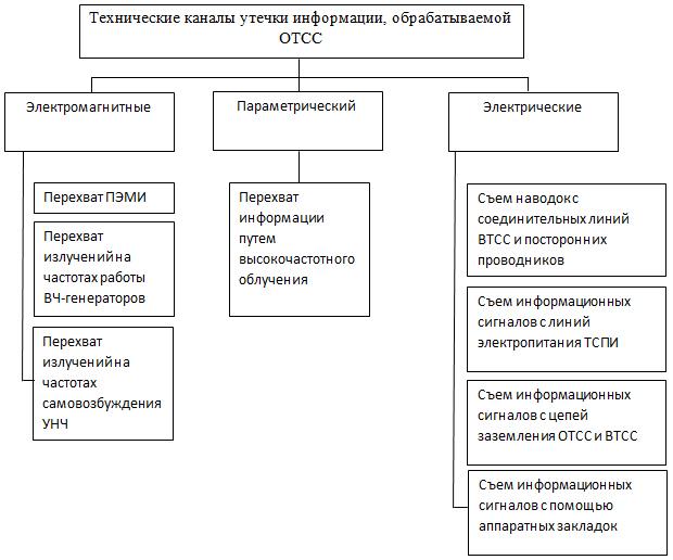 Классификация технических каналов утечки информации, обрабатываемой ОТСС