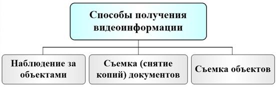 Способы получения видовой информации