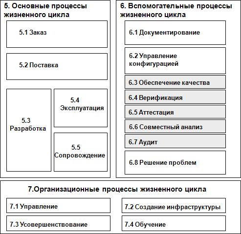 Гост р исо/мэк 12207-99 группа п85 государственный стандарт.