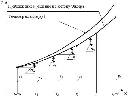 Геометрический смысл решения задачи коши задачи в1 решения