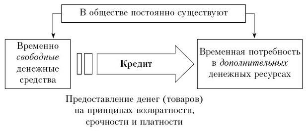 Принципы и формы кредита