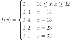 $$ f(x)=\begin{cases} 0, &\text{$ 14 \le x; x \ge 32$}\\ 0,3, &\text{$x=14$}\\ 0,4, &\text{$x=18$}\\ 0,2, &\text{$x=23$}\\ 0,1, &\text{$x=32$} \end{cases} $$