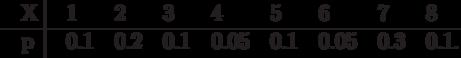 \centerline{\vbox{\offinterlineskip\halign{&\strut\quad#\cr X&\omit\ \vrule& 1& 2&  3&  4&   5&   6&   7&   8\cr \noalign{\hrule} p&\omit\ \vrule& 0.1& 0.2& 0.1& 0.05& 0.1& 0.05& 0.3& 0.1.\cr}}}\smallskip
