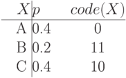 \noindent\hskip\dzero\vbox{\offinterlineskip \halign{&\strut\quad\hfil#\hfil& \vrule#\cr $X$& $p$ & $code(X)$\cr \noalign{\hrule} A & 0.4 & 0\cr B & 0.2 & 11\cr C & 0.4 & 10\cr}}
