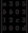 \begin{vmatrix}          a & 3 & 0 & 5 \\          b & b & 0 & 2 \\          1 & 2 & c & 3 \\          0 & 0 & 0 & d          \end{vmatrix}